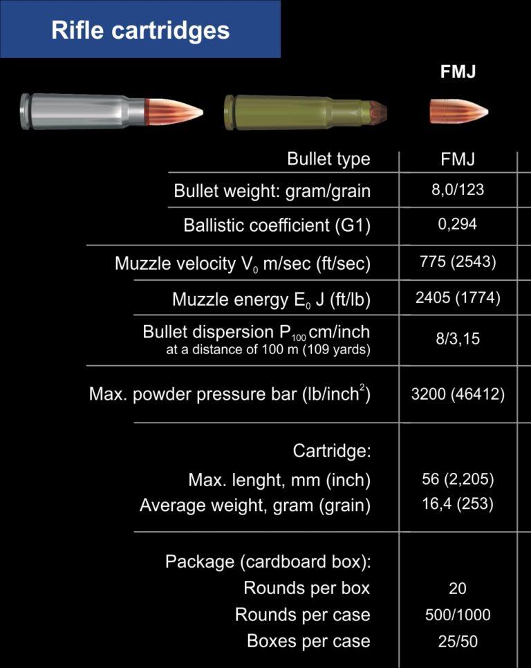 Barnaul 7.62 X39 FMJ 123 Grain Lacquered Steel Case Non Corrosive Ballistics